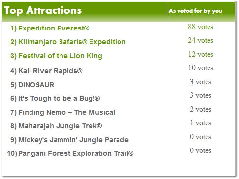 animal kingdom reviews