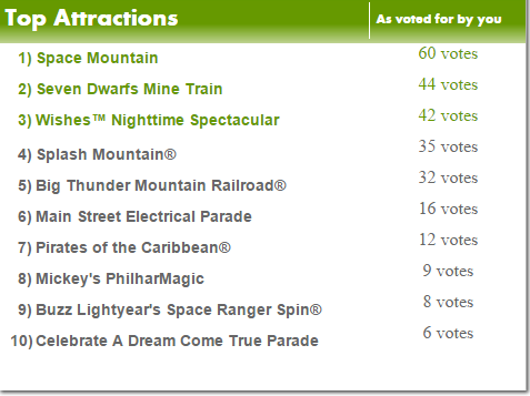 Disneys Magic Kingdom - rating