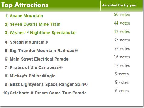 Disneys Magic Kingdom - rating